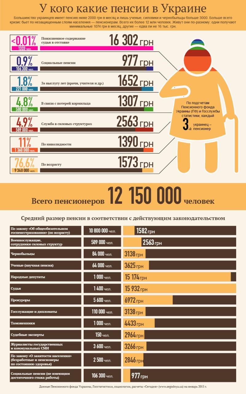 Какой уровень минимальной пенсии в Москве запланирован в 2019 году см рекомендации