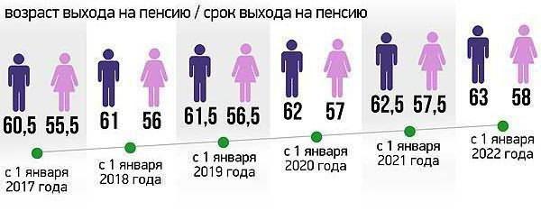 Пенсионный возраст госслужащих