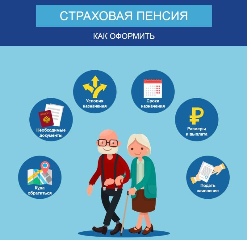 Правила выплатыт пенсии по виду на жительство