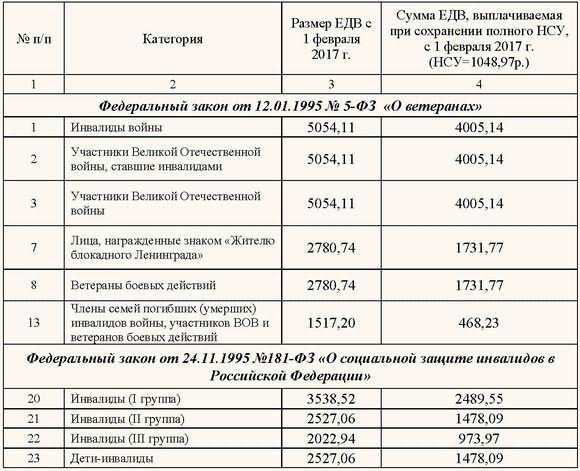 Серия и номер паспорта в регистрации