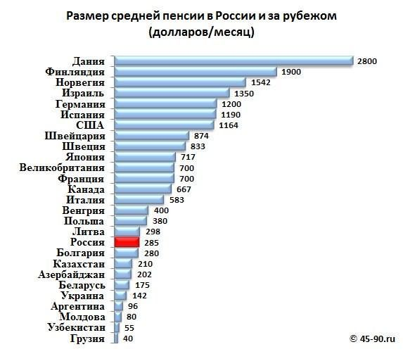Гдке самая большая пенсия в мире